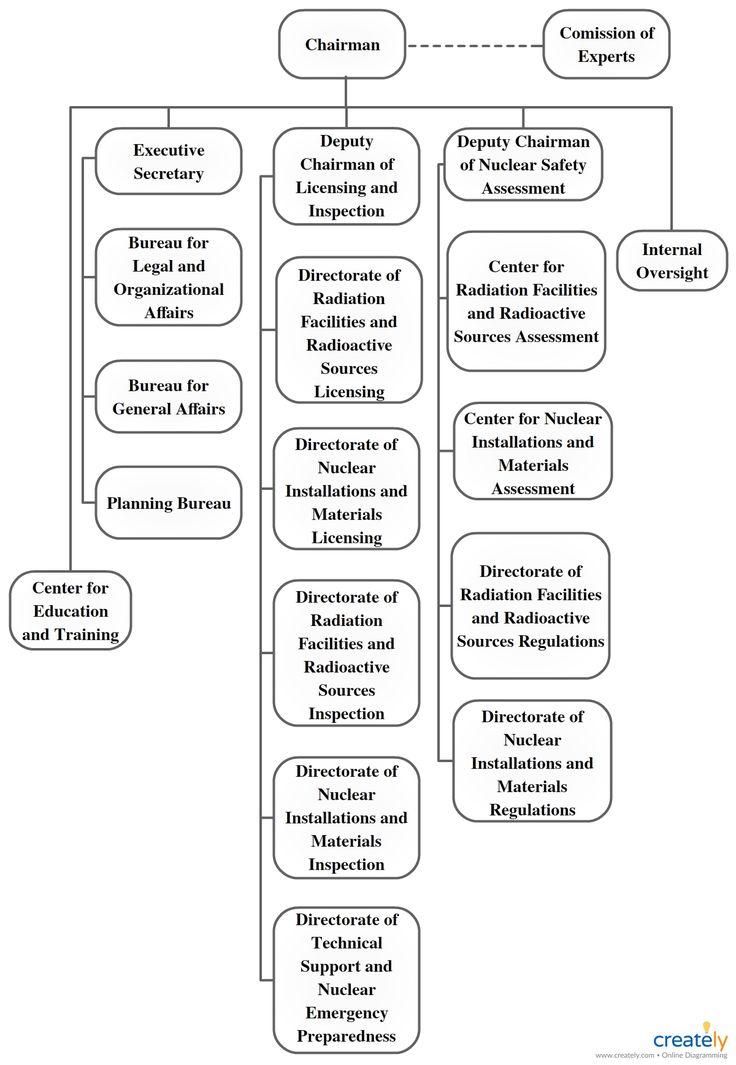 Suatu struktur organisasi mendefinisikan bagaimana ...