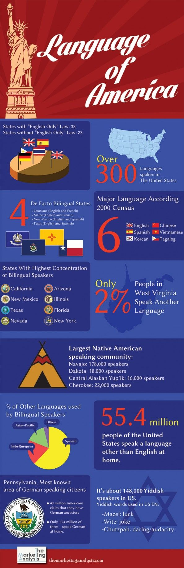 the need for america to value the native speakers of languages other than english Data on speakers of languages other than english and on their english to identify the need for services other native languages of north america.