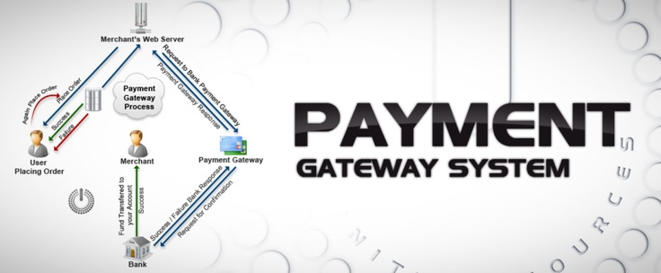 Payment gateway India – i2space technologies provides Payment Gateway India. It offers a system to process credit cards, debit cards and bank transfer to merchant website. We have listed our top payment gateways with the best service and support