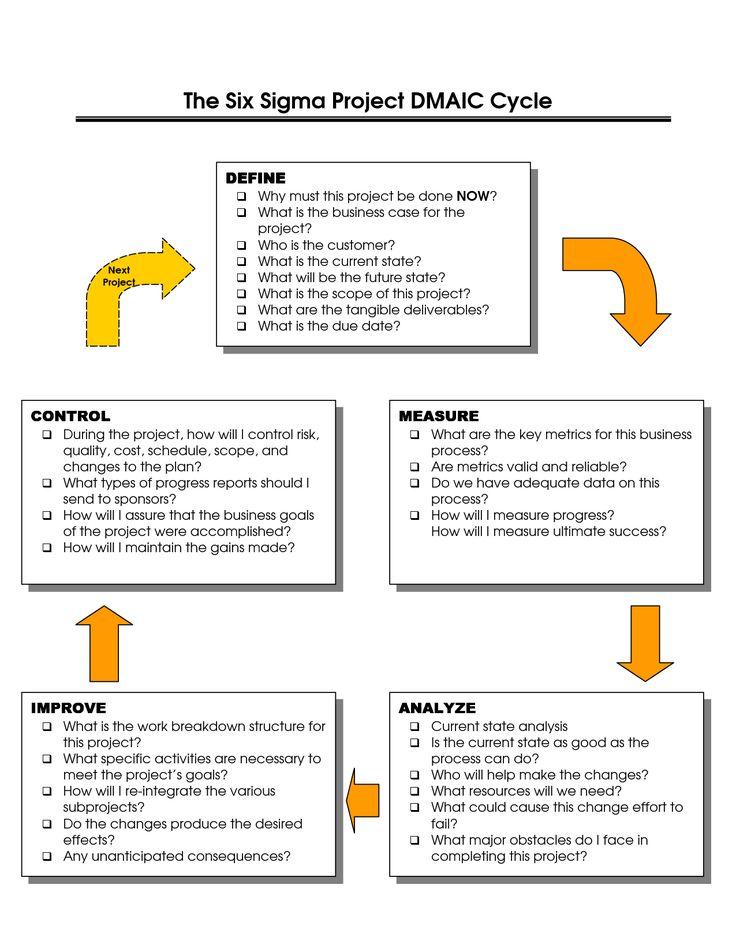 84 best Lean Management images on Pinterest Project management - change management plan template