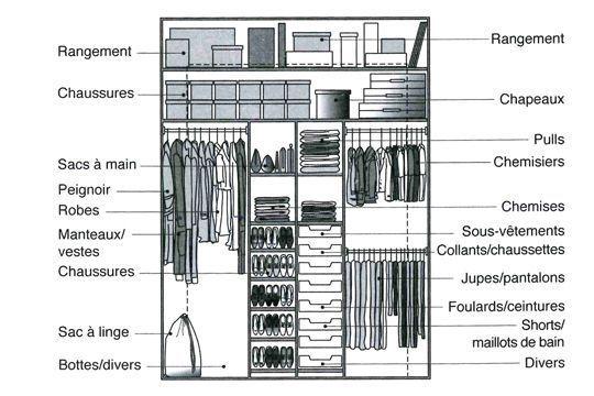 Exemple d'aménagement : placard femme
