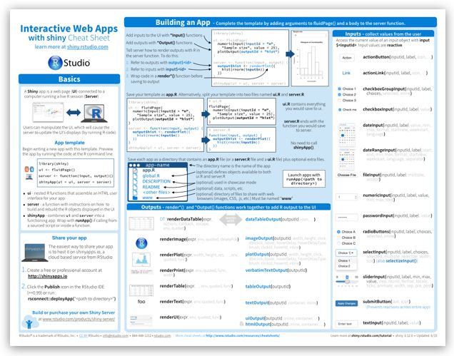 Shiny Cheat Sheets, available for many of the most important Shiny applications, Very handy.