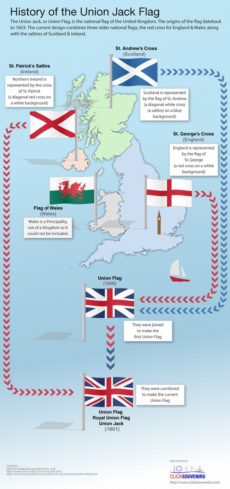 Teaching culture from the English speaking countries. History of the Union Jack Flag.