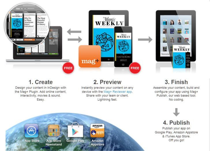 Mag+ Adobe InDesign Plugin Enhanced for Publishing to Mobile Devices