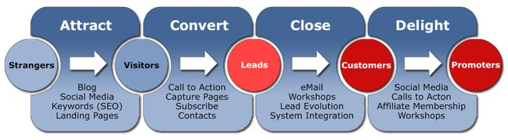 Become known as Inbound Marketing (MarketHive).