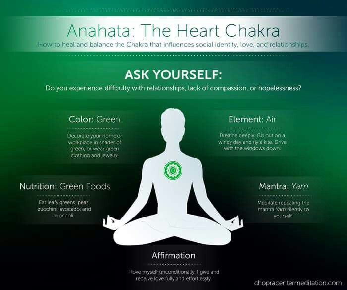 Sad Quotes About Depression: 104 Best Images About Mind & Spirit -- Chakras On