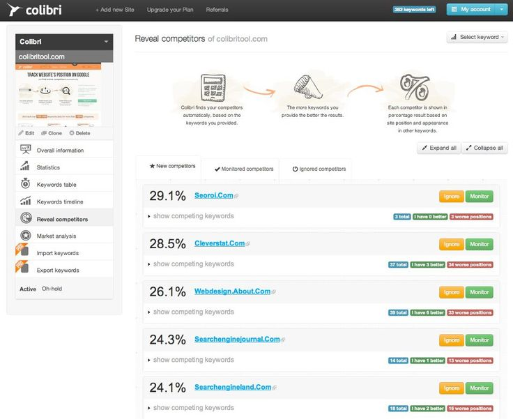 There is no other SEO tool which can give you better competitor's analysis than Colibri Tool. See how easy is to monitor you competitor's, know them all better with this tool - it suggest your competitor's by keywords so all you need to do is to add your site, add the keywords and Colibri will do everything further for you. You can monitor competitor's sites, you can ignore them, you can manage all the changes with positions...This and many many more on colibritool.com/