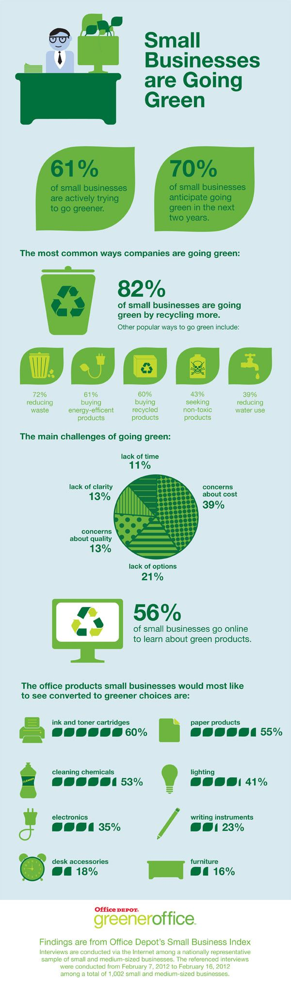 Recycling and reducing waste and water are just two ways for businesses to create a more eco-friendly workplaces - Small businesses are actively trying to go greener and 70 percent could become more environmentally conscious in the next two years. What can you do for your business? Buy recycled office furniture. Come an see us www.edinburghrecycle.co.uk, We can help you!