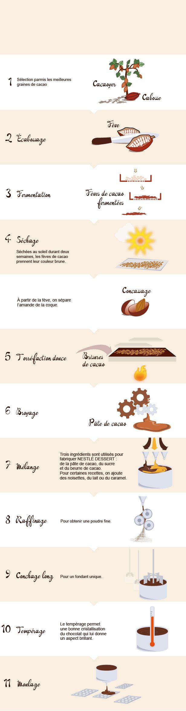 fabrication des tablettes de chocolat