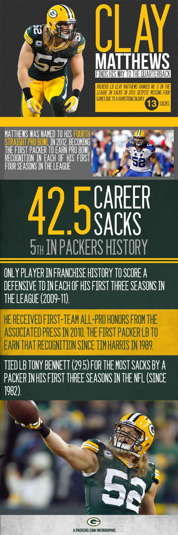Clay Matthews infographic. He is super fast and zoom to sack. Wow.