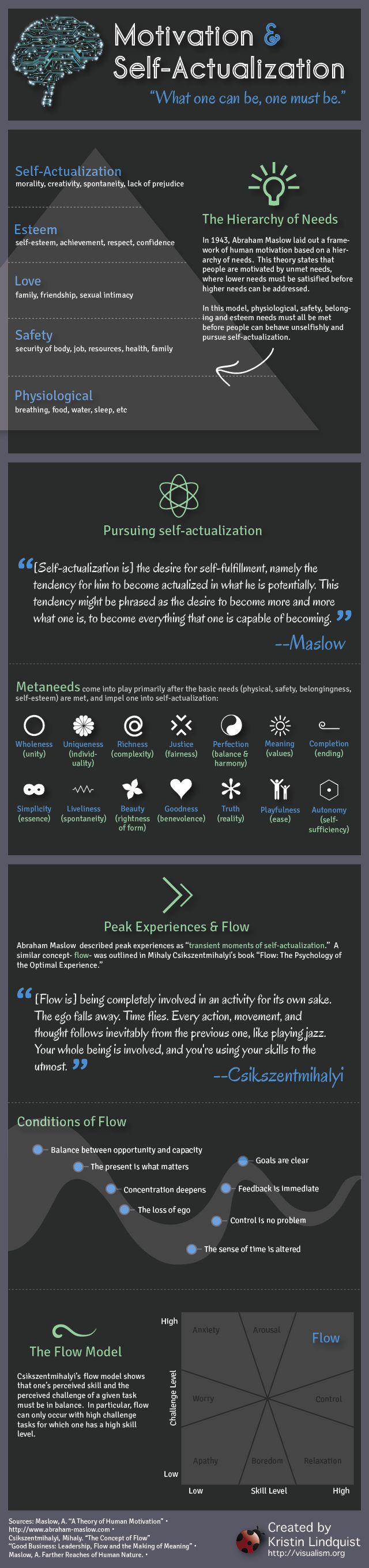 Motivation, Self-Actualization and Flow [Infographic]