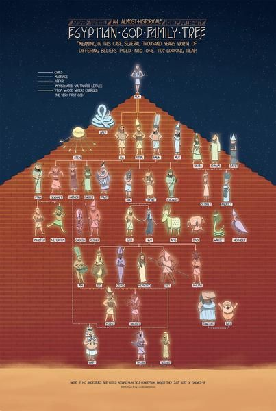 The Egyptian God Family Tree