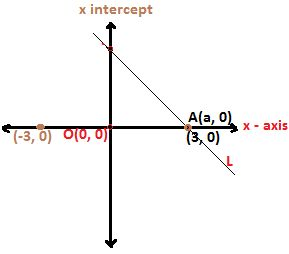 WHAT IS MEANT BY Y INTERCEPT OF A STRAIGHT LINE? Y intercept of a straight line L is y coordinate in the point on the y axis through which the straight line L is passing.  Since y intercept is a coordinate, so it can be either positive or negative. To find the y intercept of a straight line L whose equation is given, set 0 in x to get rid of x which will then pave way for finding the y intercept.  Similarly, x intercept is X coordinate in the point on x axis through which a line L is…