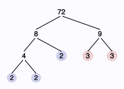 Best 25+ Composite number list ideas on Pinterest List of - prime number chart
