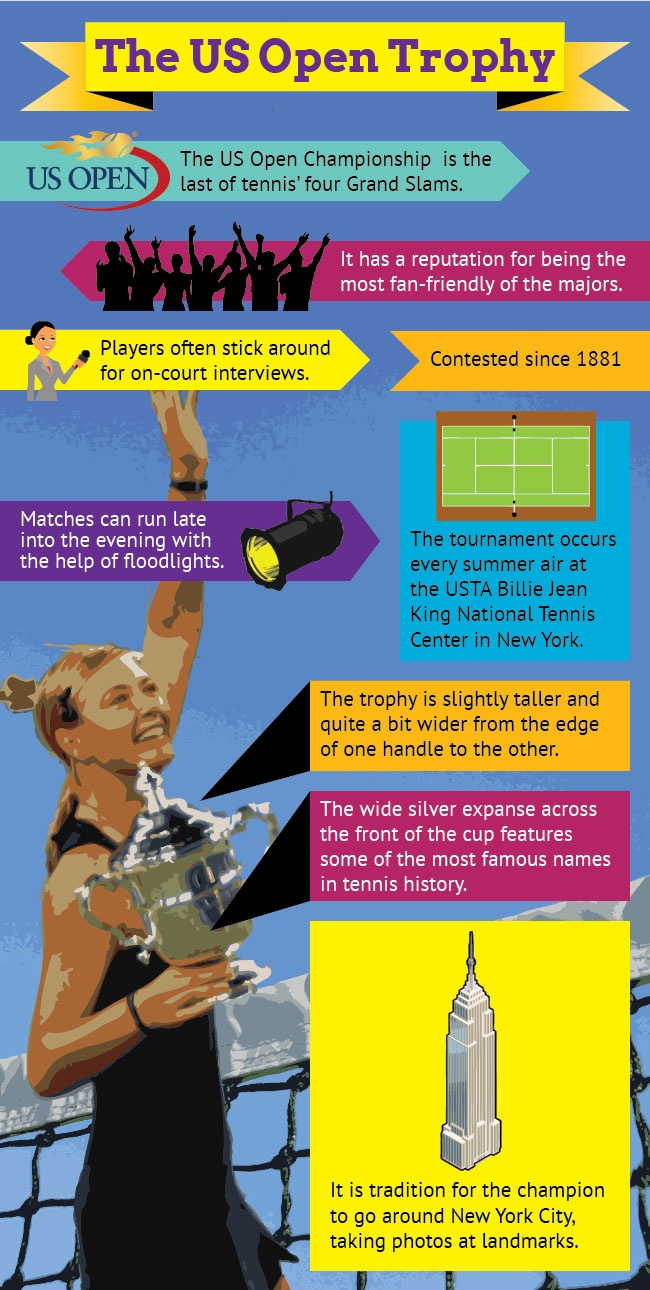 Infographic of The US Open Tennis Trophy	http://www.mapsofworld.com/pages/trophies/infographics/infographic-of-the-us-open-tennis-trophy/