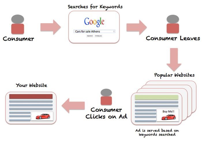 Show Ads of Your Cars to People That are in the Market NOW! http://blog.v12software.com/show-ads-of-your-cars-to-people-that-are-in-the-market-now/