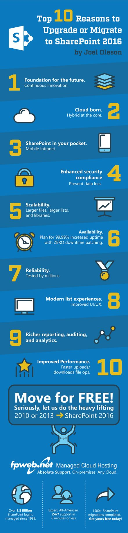 SharePoint 2016 Why Upgrade? Top 10 Reasons to Upgrade or Migrate www.hydra.pt #microsoft #sharepoint