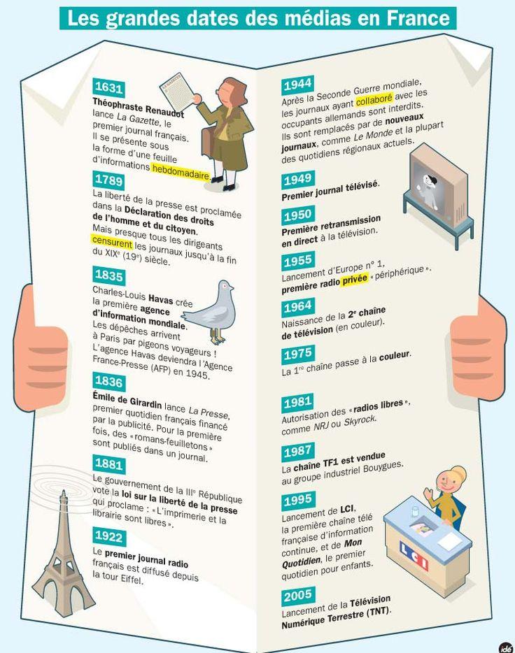 Les grandes dates des médias en France