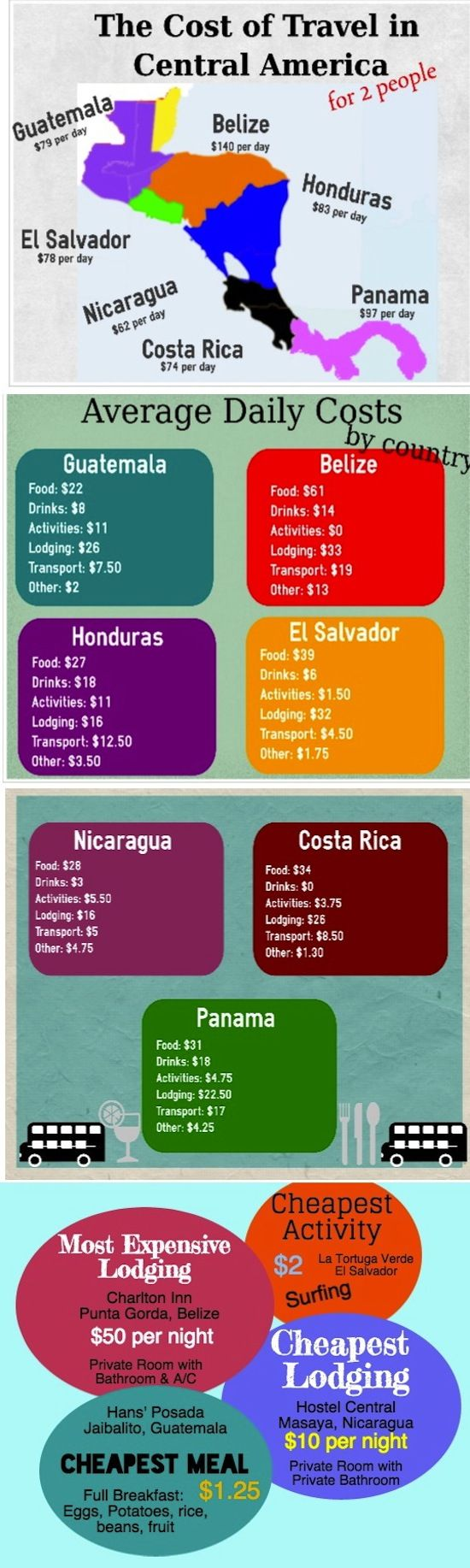 The cost of Travel in Central America