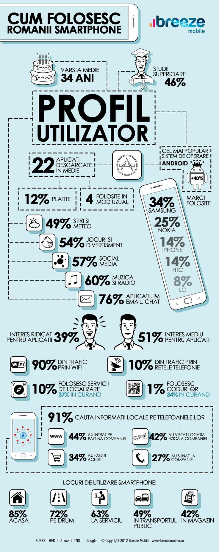 Asa isi folosesc romanii smartphone-urile