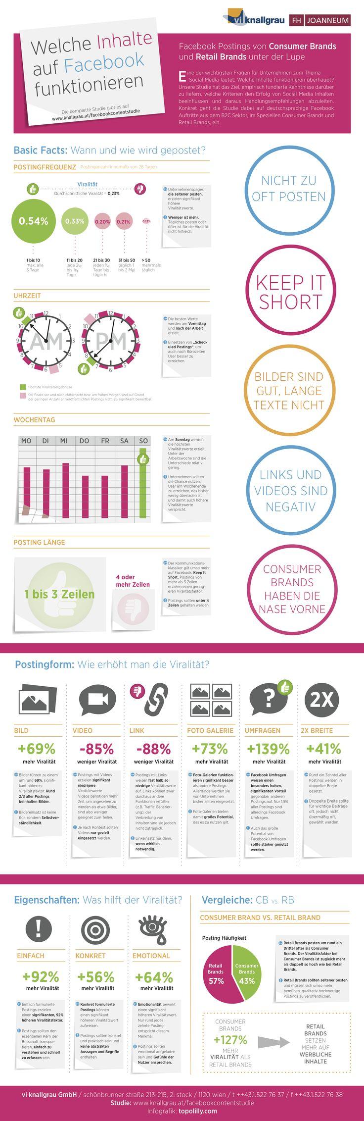 Welche Inhalte auf #Facebook funktionieren (Infographik), 08/2012 - Studie: http://knallgrau.at/facebookcontentstudie
