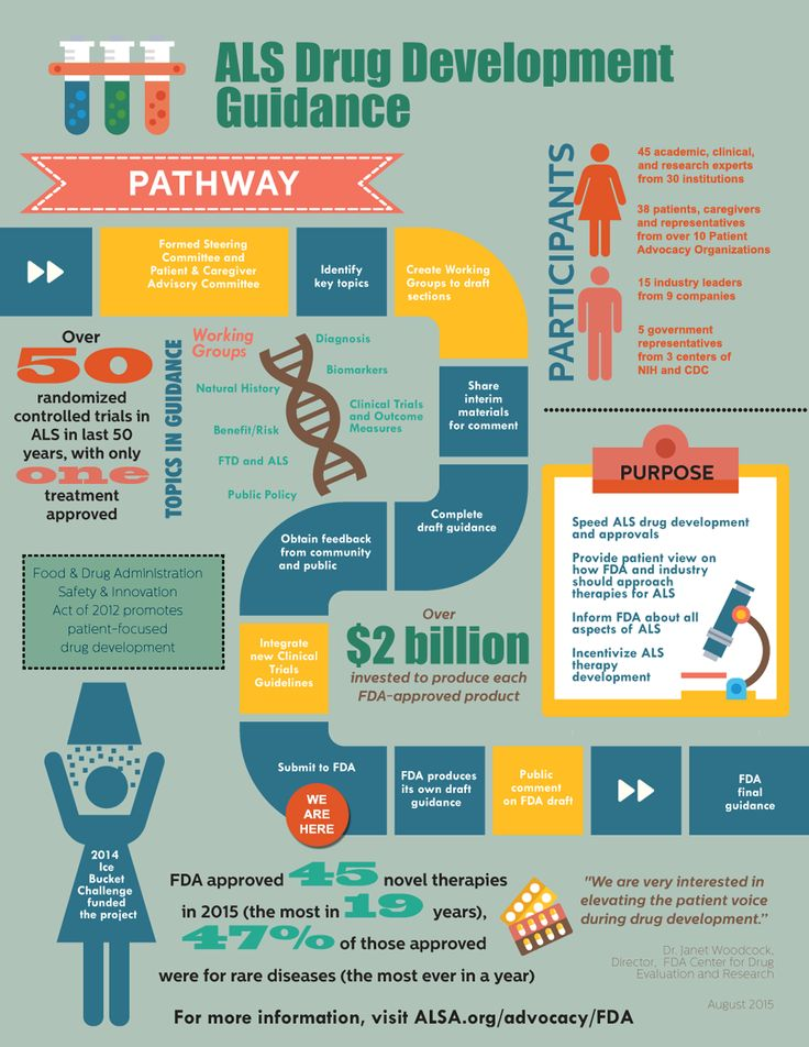 Pin on Infographic History Assignment