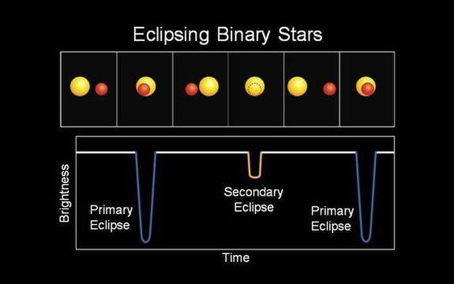 In an eclipsing binary star system like Algol, the total starlight received from a pair of neighboring stars dips whenever the dimmer star crosses in front of the brighter partner. Only systems in which the orbits are oriented edge-on to Earth yield the light curve shown at the bottom. The reduction in brightness during the secondary-eclipse geometry is normally much more subtle than shown here.