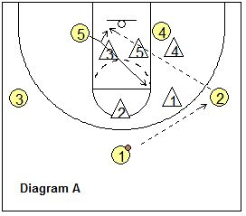 1245 best Basketball Coaching images on Pinterest