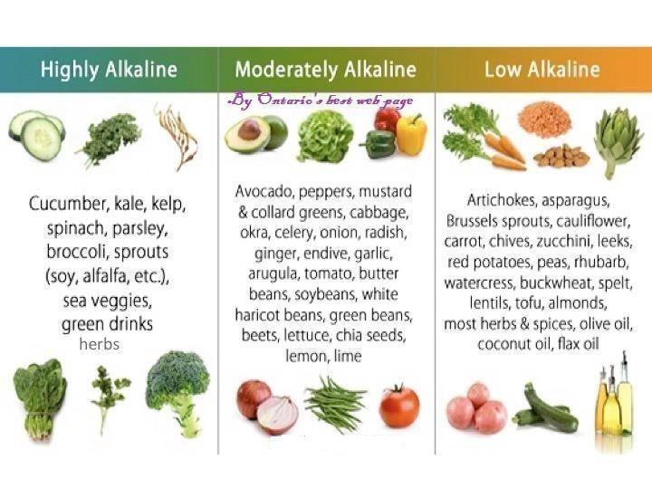 Relative Alkaline of Some Foods
