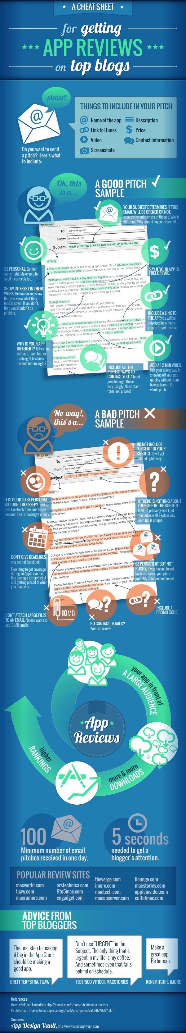 Best Cheat Sheet For Getting App Reviews [Infographic]
