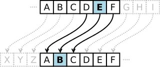 In cryptography, a Caesar cipher, also known as Caesar's cipher, the shift cipher, Caesar's code or Caesar shift, is one of the simplest and most widely known encryption techniques. It is a type of substitution cipher in which each letter in the plaintext is replaced by a letter some fixed number of positions down the alphabet.