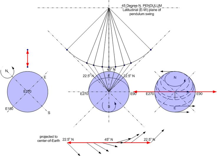 Foucault pendulum vector diagrams - Wikipedia, the free encyclopedia