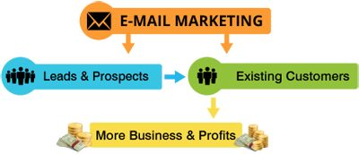Dharne & Company offers email marketing service that adheres to long learned best practices for maximum opens and click throughs. Our well oiled email marketing process backed by experienced designers, html experts and Email Marketers ensures a successful campaign. Visit: http://www.dharne.com/services/web-marketing/email-marketing/ to kick-start your successful email marketing campaign today.