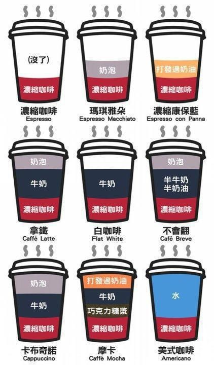 Different types of coffee explained..in Chinese. It is useful.