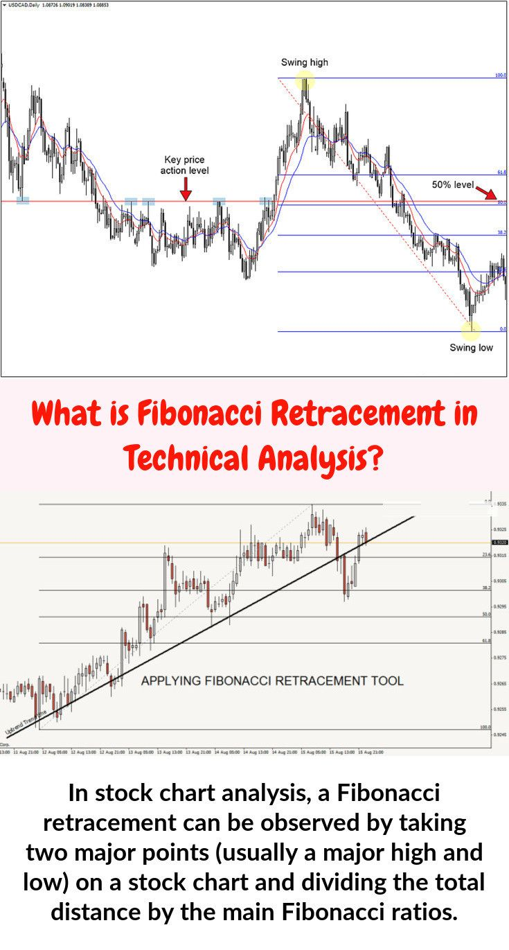 Fibonacci Percentages Fibonacci Stock Charts Technical Analysis
