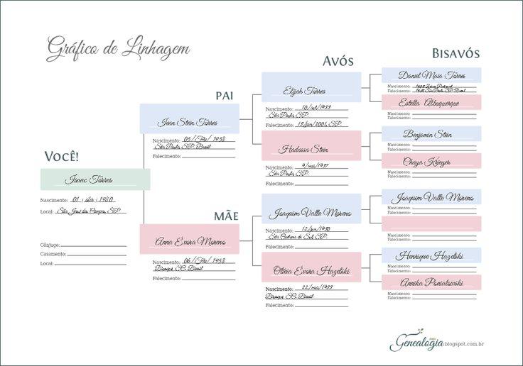 Amo Genealogia: Gráfico de Linhagem
