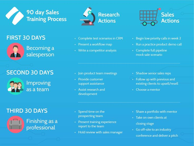 Overview Training your sales reps to be the best they can be will - how to develop a sales training plan