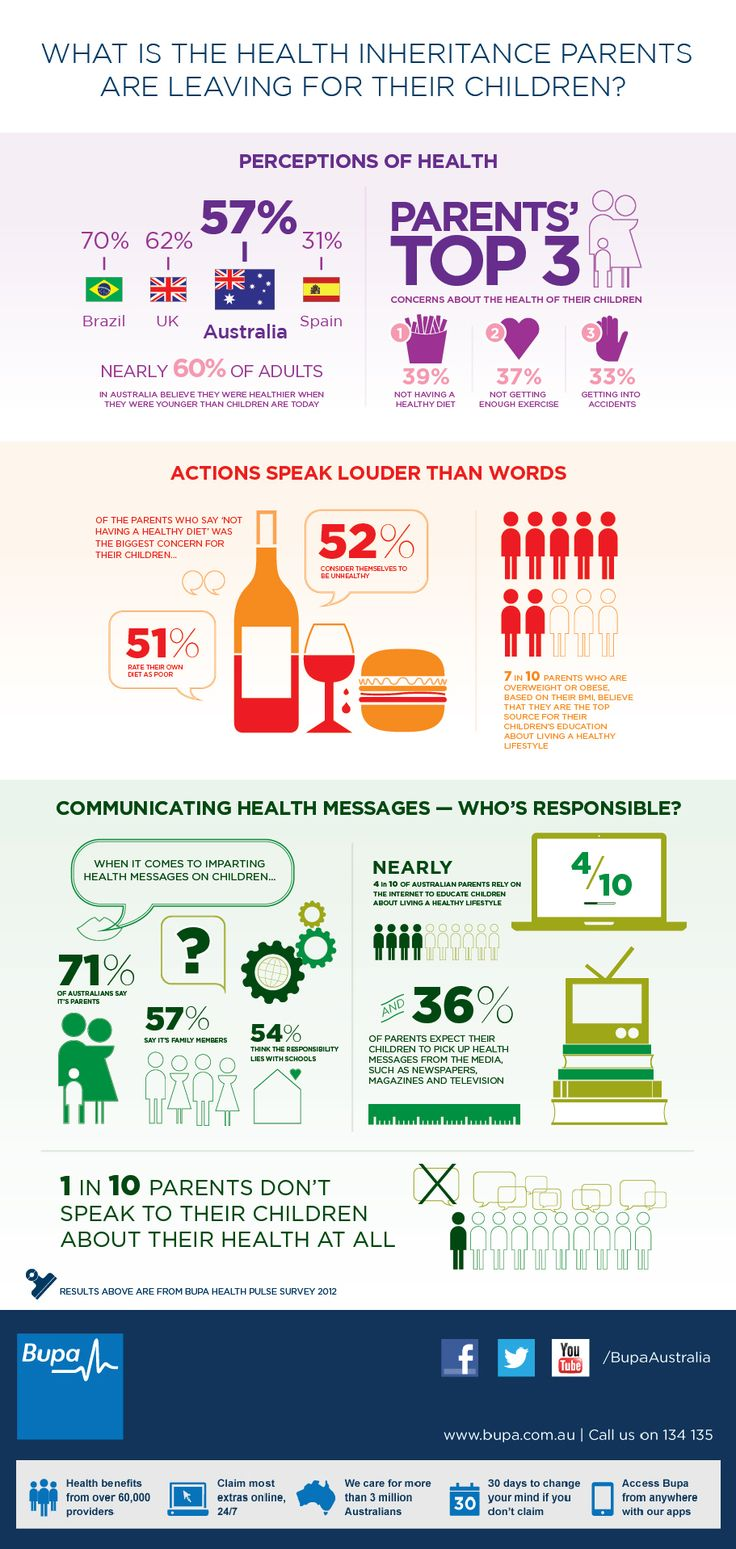 Health Pulse Survey results #infographic #healthsurvey #healthinfographic #healthpulse #bupa