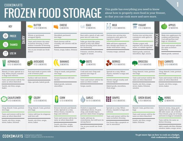 Reduce food waste with this Frozen Food Storage Guide via @cooksmarts