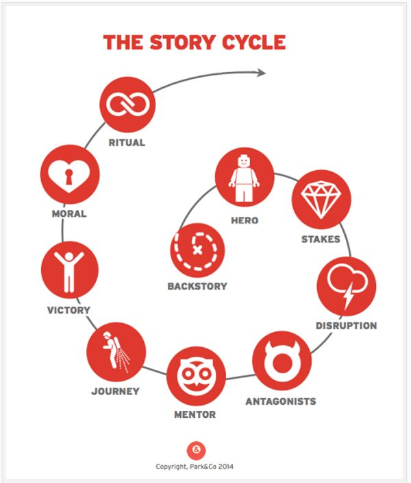 guide to a hero story writing cycle
