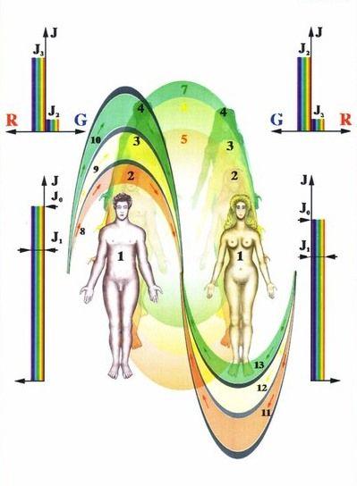 Energetická výmena medzi mužom a ženou počas intímneho spojenia | CEZ OKNO