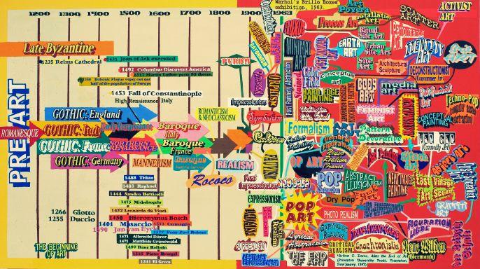 historia del arte linea del tiempo - Google Search