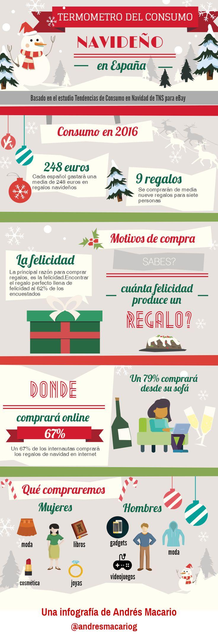Termómetro del consumo navideño en España #infografia