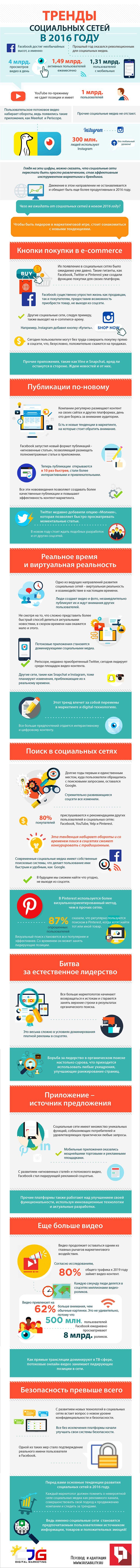 Интернет-маркетинг, SMM, e-commerce, соцсети, приложения, социальные сети, Facebook, Meerkat, Periscope, Twitter, Pinterest, Vine, Snapchat, Instagram