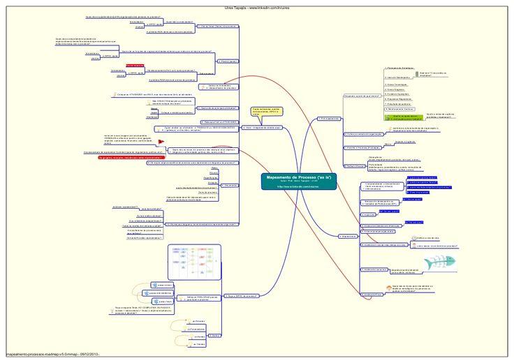 Mapeamento de Processos de Negócios - as is BPM by CompanyWeb via slideshare