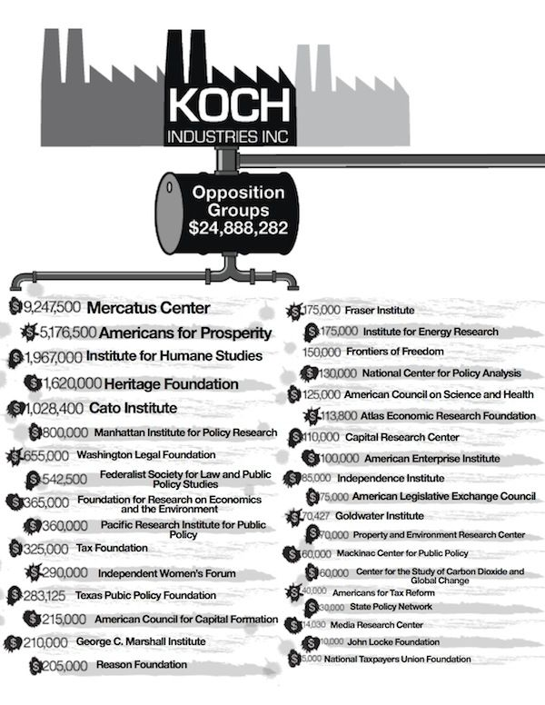 Know who are Koch Brothers Industries and ALEC Exposed and how they lobby lawmakers?