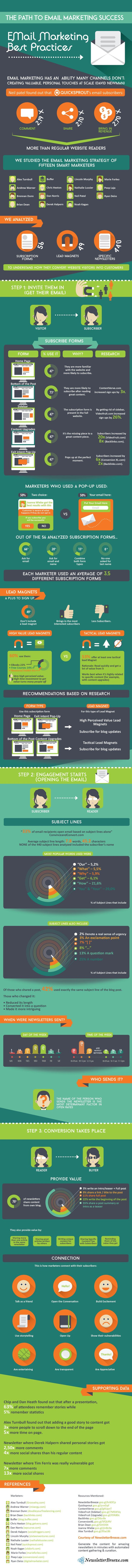 The Path to Email Marketing Success: Best Practices and Strategies of 15 Smart Marketers - infographic