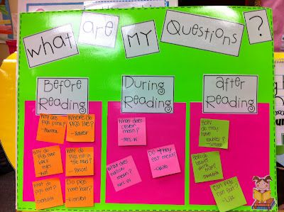 Questioning Bulletin BoardReading Charts, Group Classroom Posters, Questioning Lov, Reading Workshop, Reading Strategies Posters, Room 36, Classroom Ideas, Questions Posters, Anchors Charts