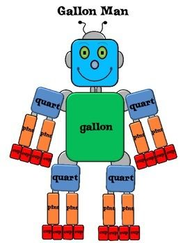 FREE- Gallon Man-- Math, Measurement 3rd, 4th, 5th, 6th, Homeschool Handouts, Printables..This is a visual to help your students learn and remember the conversion of gallons, pints, quarts, and cups. You can use this as notes or a worksheet for the students to fill in the words.