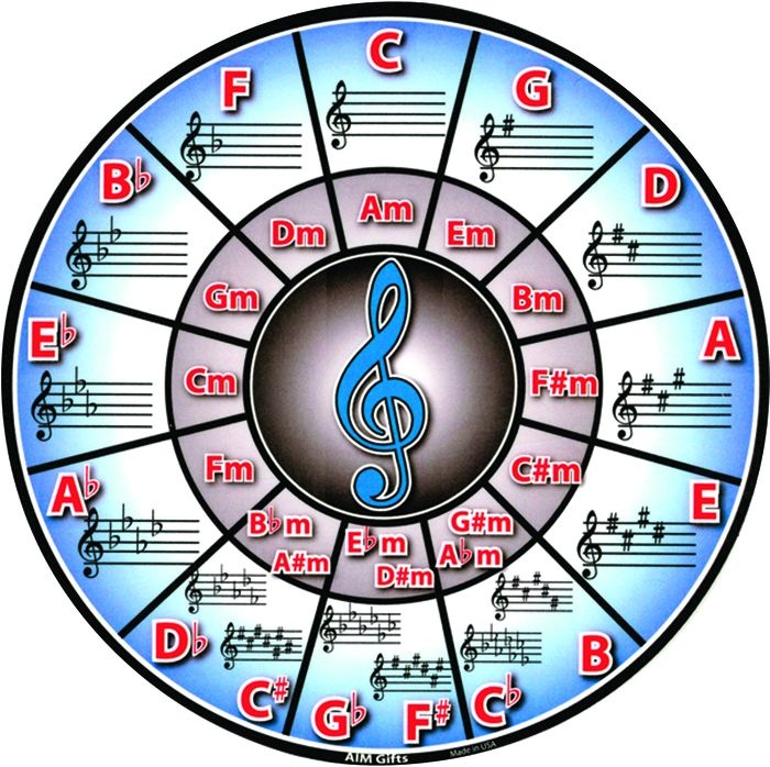 14 best circle of fifths images on pinterest guitar chords music ed and music education. Black Bedroom Furniture Sets. Home Design Ideas